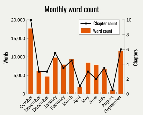 word-count-oct16