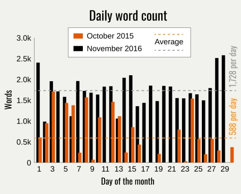 word-daily-count-nano2016